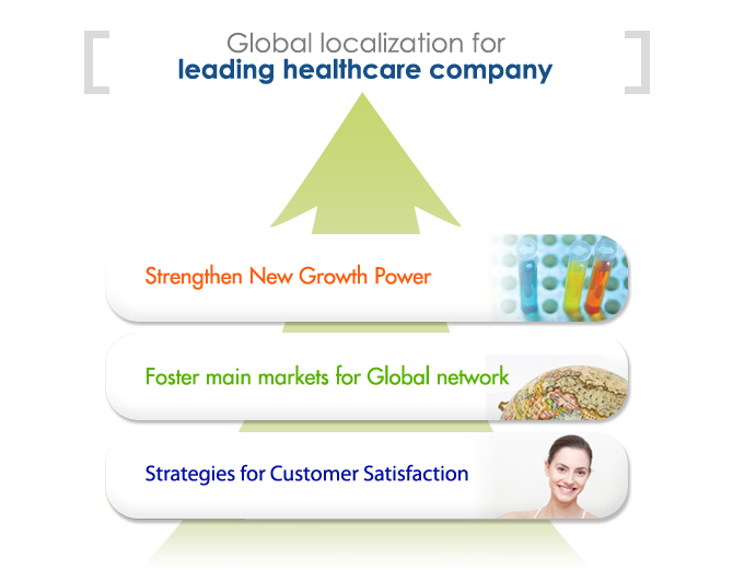 Global localization for leading healthcare company, 1.Strengthen New Growth Power